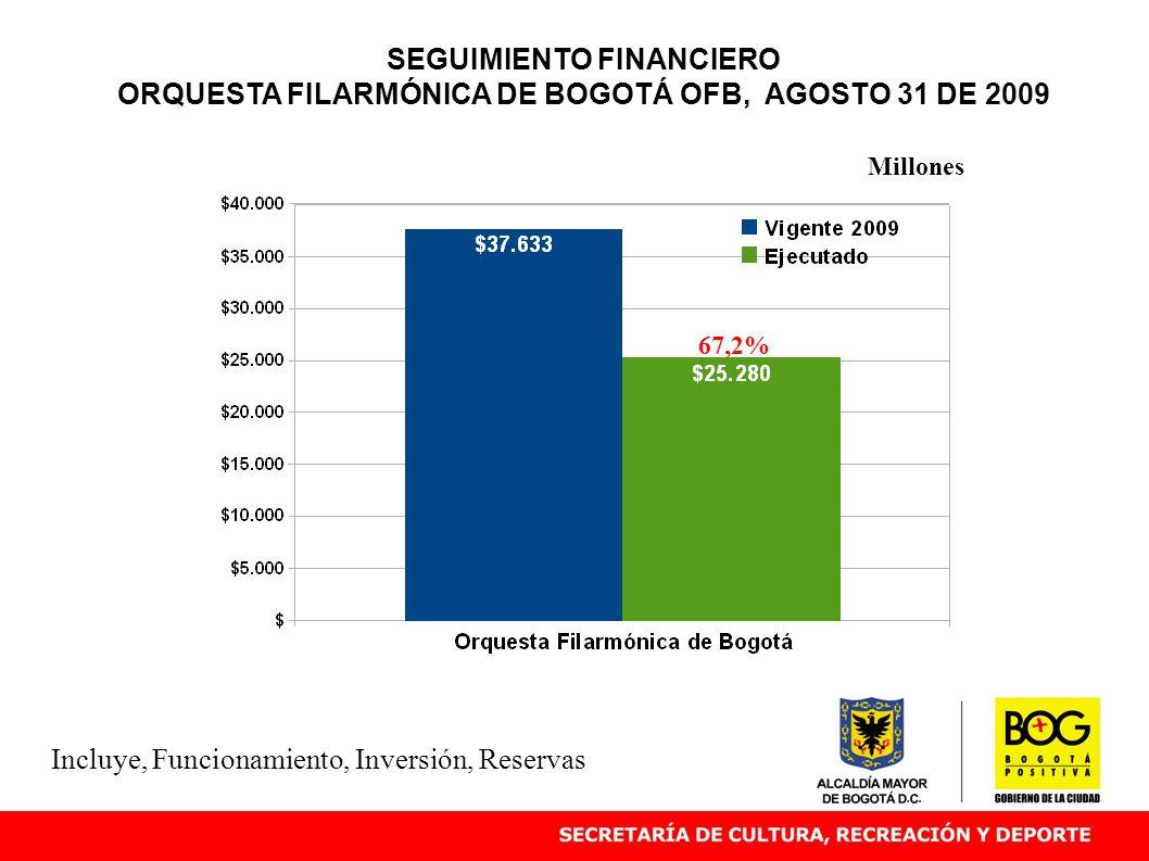 SEGUIMIENTO FINANCIERO ORQUESTA FILARMÓNICA DE BOGOTÁ OFB, AGOSTO 31 DE 2009 67,2% Millones Incluye, Funcionamiento, Inversión, Reservas