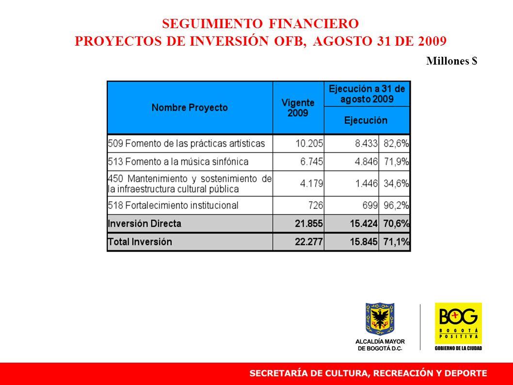 SEGUIMIENTO FINANCIERO PROYECTOS DE INVERSIÓN OFB, AGOSTO 31 DE 2009 Millones $