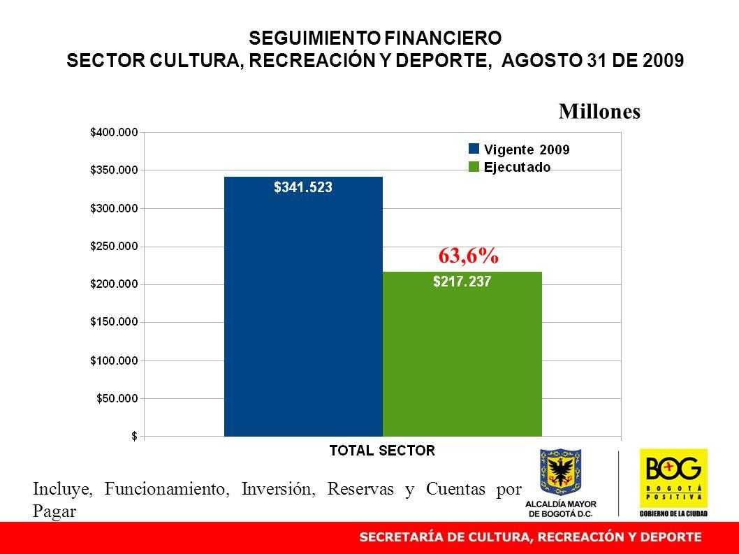 SEGUIMIENTO FINANCIERO SECTOR CULTURA, RECREACIÓN Y DEPORTE, AGOSTO 31 DE 2009 63,6% Millones Incluye, Funcionamiento, Inversión, Reservas y Cuentas p