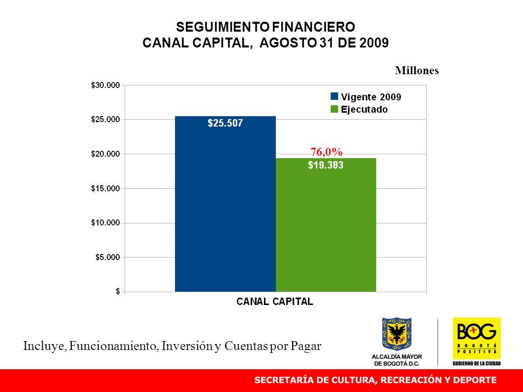 SEGUIMIENTO FINANCIERO CANAL CAPITAL, AGOSTO 31 DE 2009 76,0% Millones Incluye, Funcionamiento, Inversión y Cuentas por Pagar