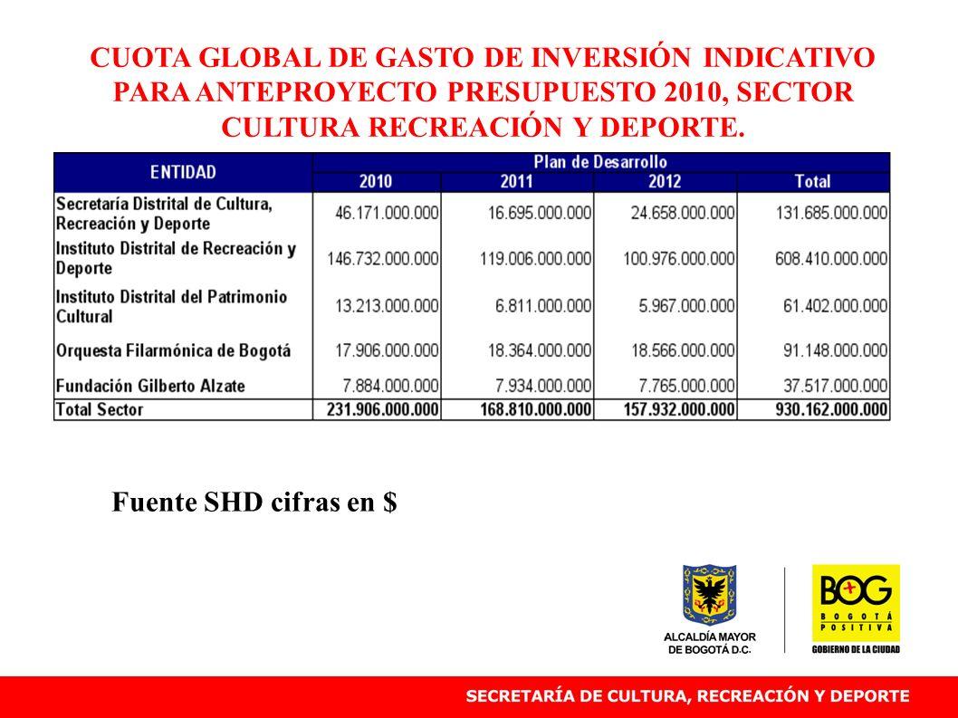 CUOTA GLOBAL DE GASTO DE INVERSIÓN INDICATIVO PARA ANTEPROYECTO PRESUPUESTO 2010, SECTOR CULTURA RECREACIÓN Y DEPORTE. Fuente SHD cifras en $