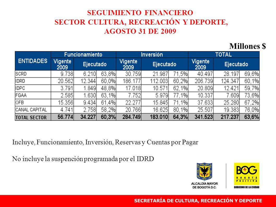 AVANCE EJECUCIÓN FÍSICA 31 DE JULIO Instituto Distrital para la Recreación y Deporte