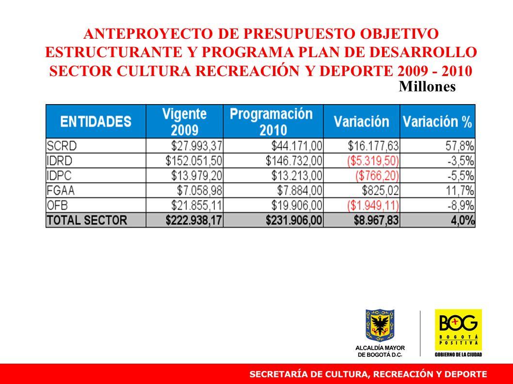 ANTEPROYECTO DE PRESUPUESTO OBJETIVO ESTRUCTURANTE Y PROGRAMA PLAN DE DESARROLLO SECTOR CULTURA RECREACIÓN Y DEPORTE 2009 - 2010 Millones