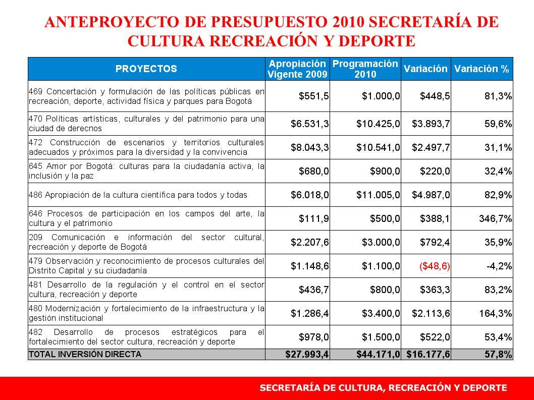 ANTEPROYECTO DE PRESUPUESTO 2010 SECRETARÍA DE CULTURA RECREACIÓN Y DEPORTE