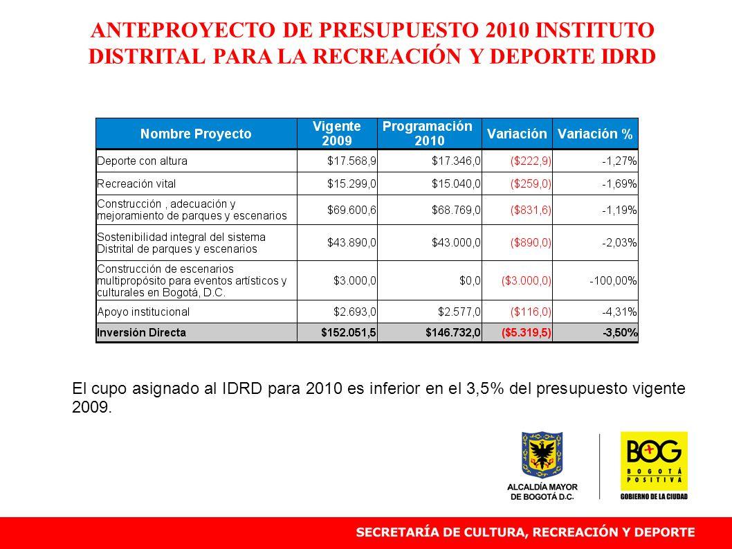 ANTEPROYECTO DE PRESUPUESTO 2010 INSTITUTO DISTRITAL PARA LA RECREACIÓN Y DEPORTE IDRD El cupo asignado al IDRD para 2010 es inferior en el 3,5% del p