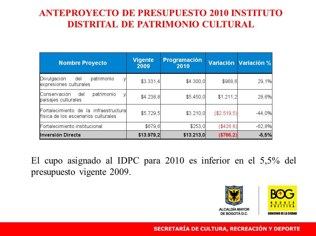 ANTEPROYECTO DE PRESUPUESTO 2010 INSTITUTO DISTRITAL DE PATRIMONIO CULTURAL El cupo asignado al IDPC para 2010 es inferior en el 5,5% del presupuesto