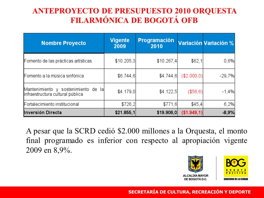 ANTEPROYECTO DE PRESUPUESTO 2010 ORQUESTA FILARMÓNICA DE BOGOTÁ OFB A pesar que la SCRD cedió $2.000 millones a la Orquesta, el monto final programado es inferior con respecto al apropiación vigente 2009 en 8,9%.