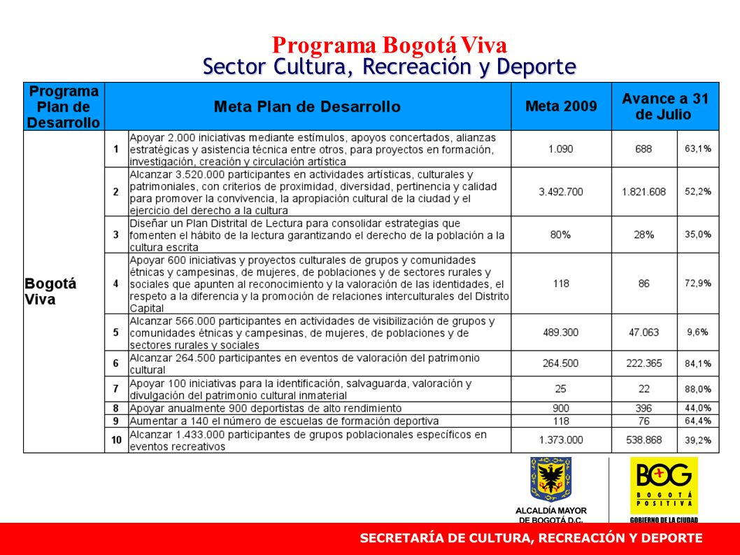 Programa Bogotá Viva Sector Cultura, Recreación y Deporte