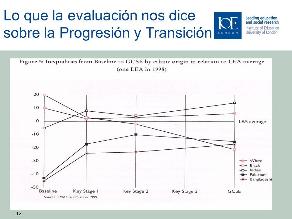 12 Lo que la evaluación nos dice sobre la Progresión y Transición 12