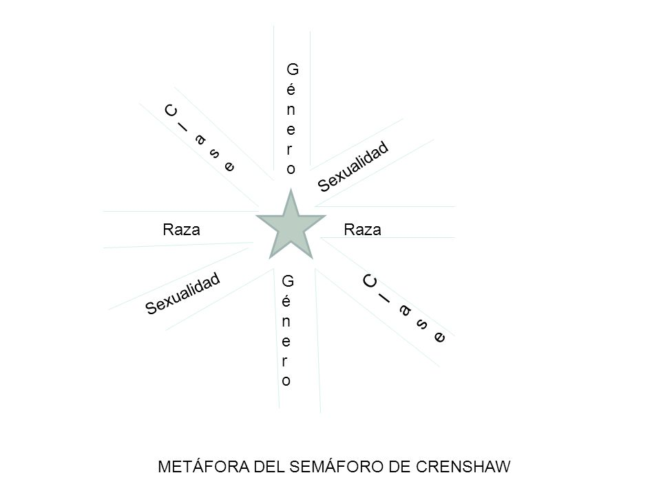 GéneroGénero GéneroGénero Raza ClaseClase Sexualidad ClaseClase METÁFORA DEL SEMÁFORO DE CRENSHAW