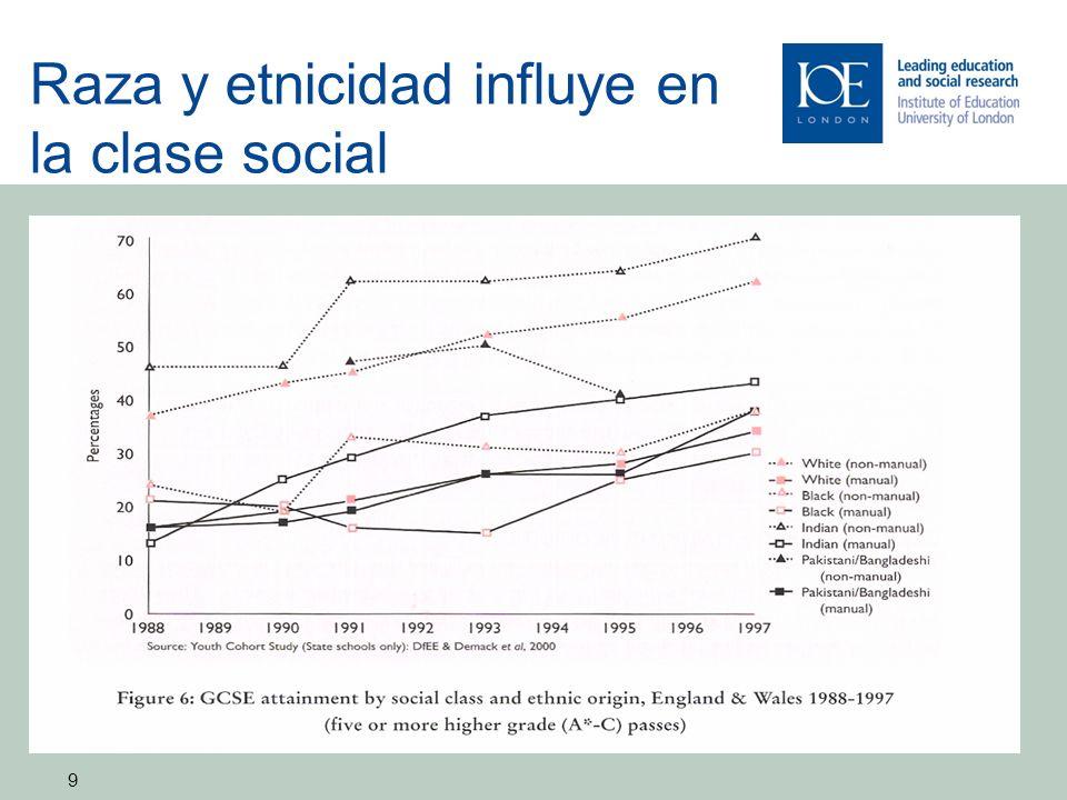 9 Raza y etnicidad influye en la clase social 9