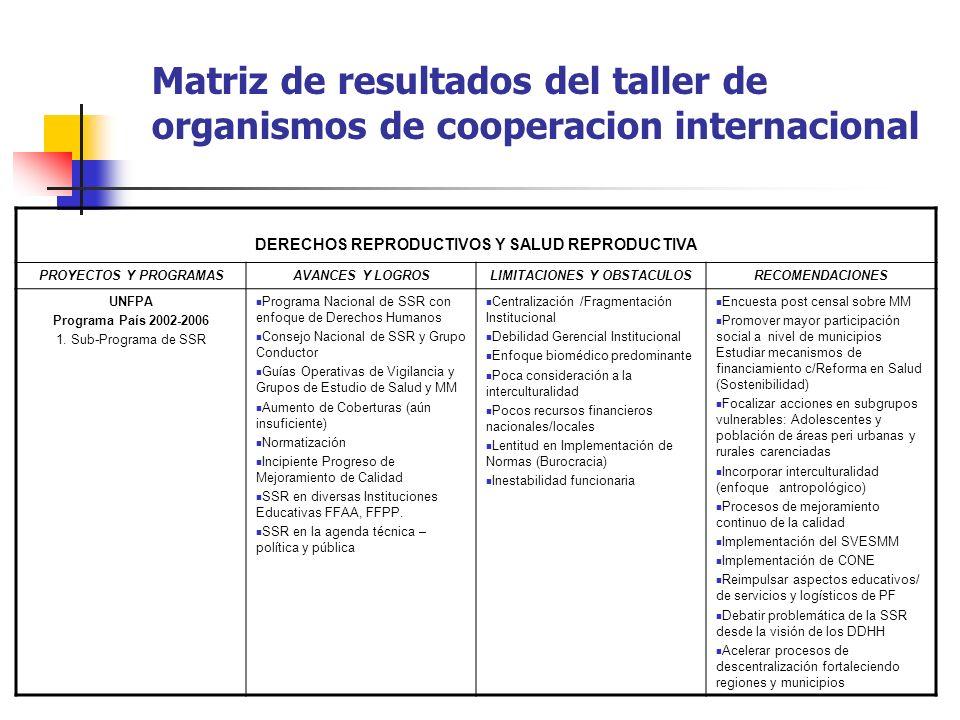 Matriz de resultados del taller de organismos de cooperacion internacional DERECHOS REPRODUCTIVOS Y SALUD REPRODUCTIVA PROYECTOS Y PROGRAMASAVANCES Y