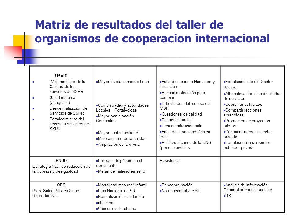 Matriz de resultados del taller de organismos de cooperacion internacional USAID Mejoramiento de la Calidad de los servicios de SSRR Salud materna (Ca