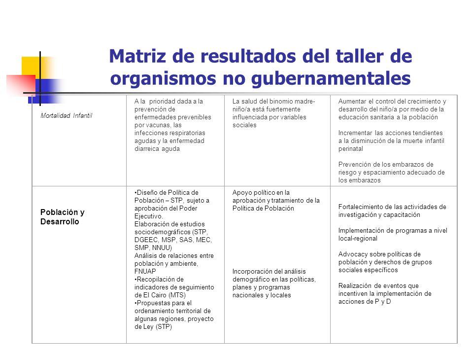 Matriz de resultados del taller de organismos no gubernamentales Mortalidad Infantil A la prioridad dada a la prevención de enfermedades prevenibles p
