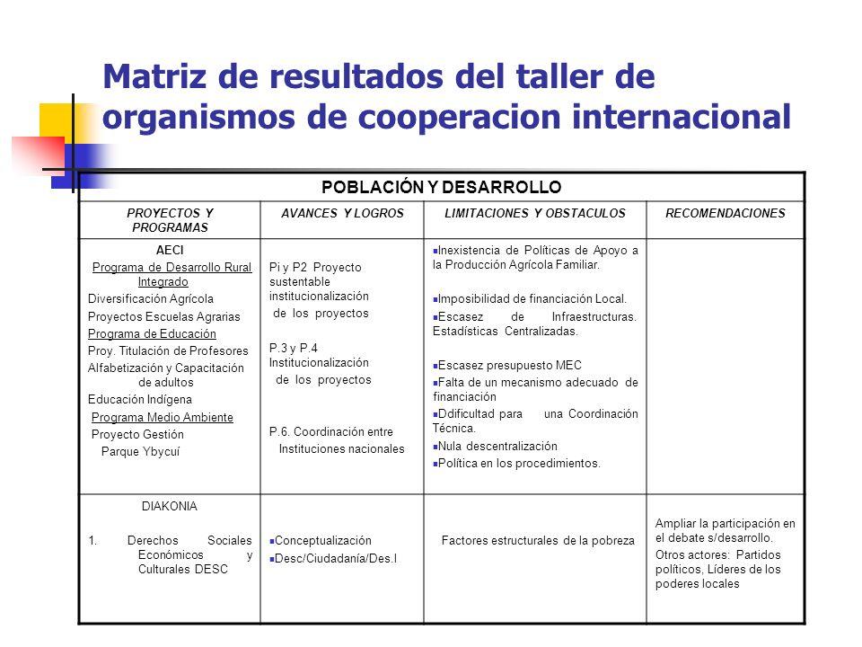 Matriz de resultados del taller de organismos de cooperacion internacional POBLACIÓN Y DESARROLLO PROYECTOS Y PROGRAMAS AVANCES Y LOGROSLIMITACIONES Y