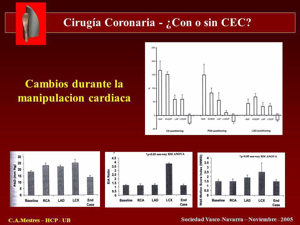 Cirugía Coronaria - ¿Con o sin CEC? C.A.Mestres – HCP - UB Sociedad Vasco-Navarra – Noviembre - 2005 Cambios durante la manipulacion cardiaca