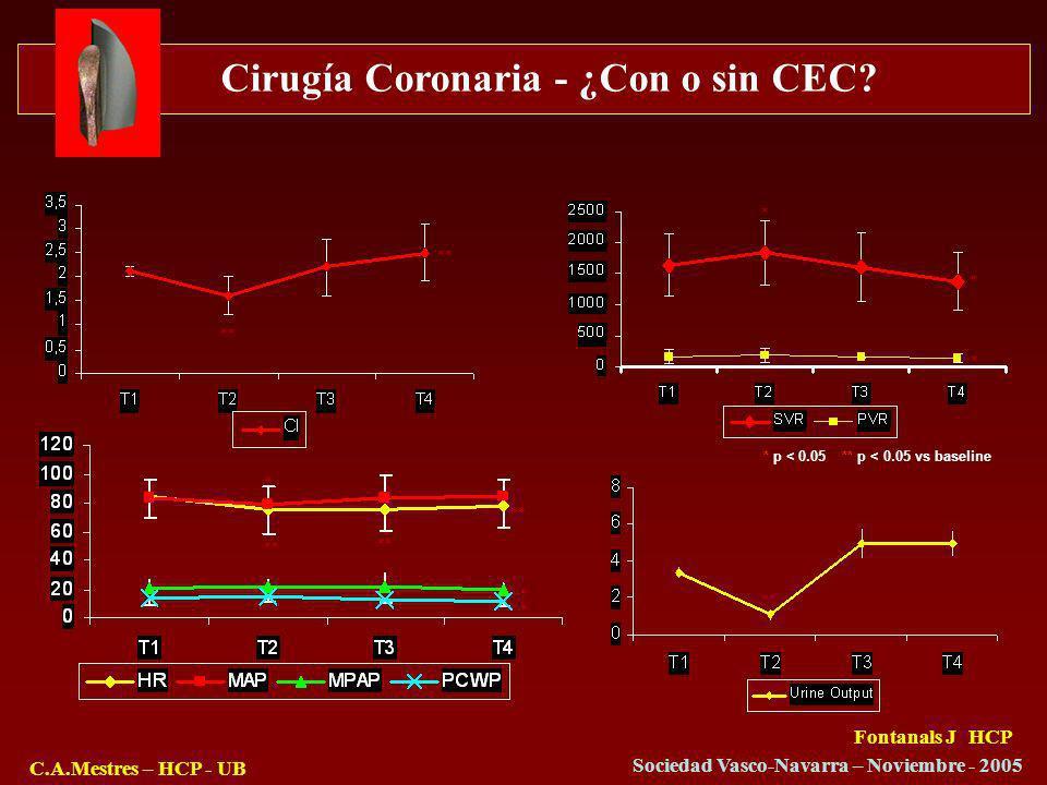 Cirugía Coronaria - ¿Con o sin CEC? C.A.Mestres – HCP - UB Sociedad Vasco-Navarra – Noviembre - 2005 * p < 0.05 ** p < 0.05 vs baseline * ** * * * * *