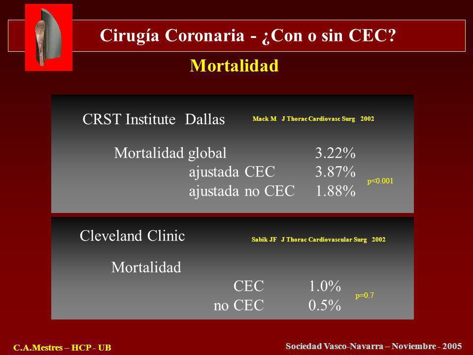 Cirugía Coronaria - ¿Con o sin CEC? C.A.Mestres – HCP - UB Sociedad Vasco-Navarra – Noviembre - 2005 Mortalidad CRST Institute Dallas Mortalidad globa
