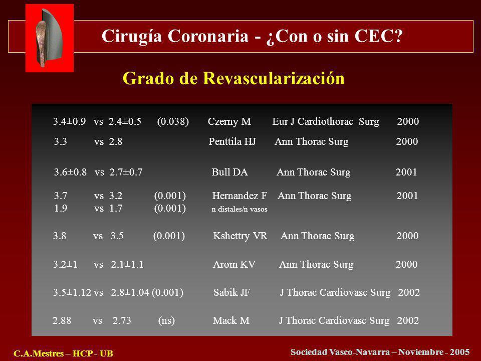 Cirugía Coronaria - ¿Con o sin CEC? C.A.Mestres – HCP - UB Sociedad Vasco-Navarra – Noviembre - 2005 Grado de Revascularización 3.4±0.9 vs 2.4±0.5 (0.