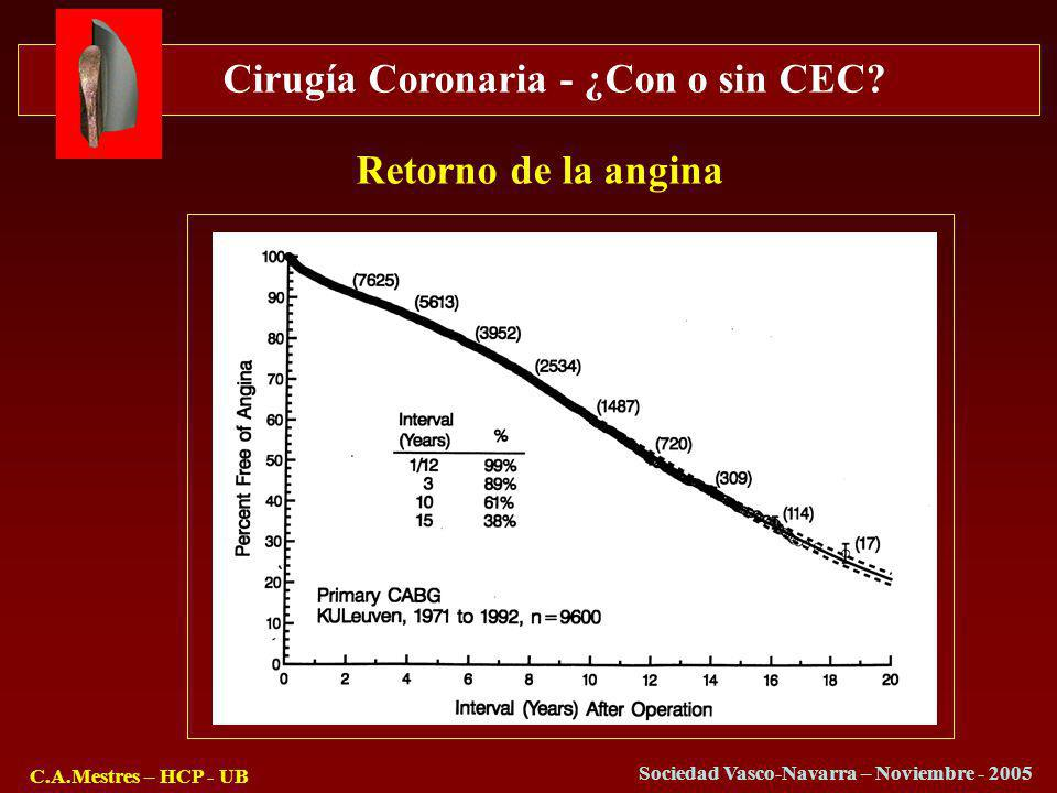 Cirugía Coronaria - ¿Con o sin CEC? C.A.Mestres – HCP - UB Sociedad Vasco-Navarra – Noviembre - 2005 Retorno de la angina
