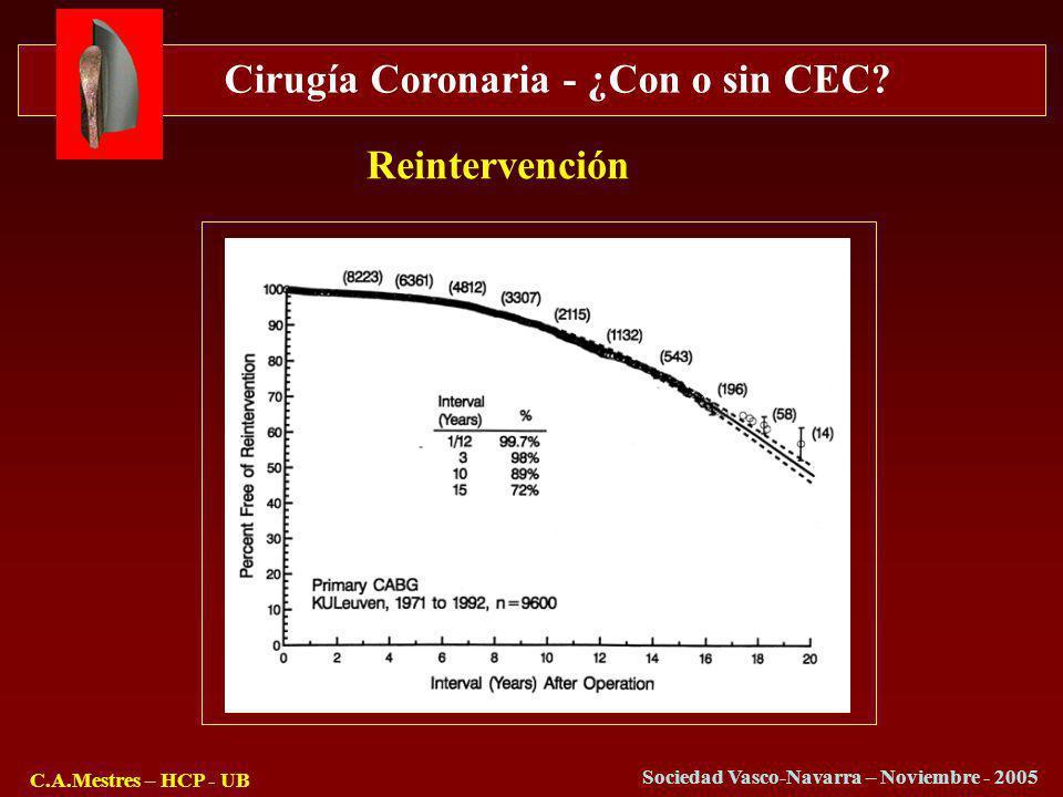 Cirugía Coronaria - ¿Con o sin CEC? C.A.Mestres – HCP - UB Sociedad Vasco-Navarra – Noviembre - 2005 Reintervención