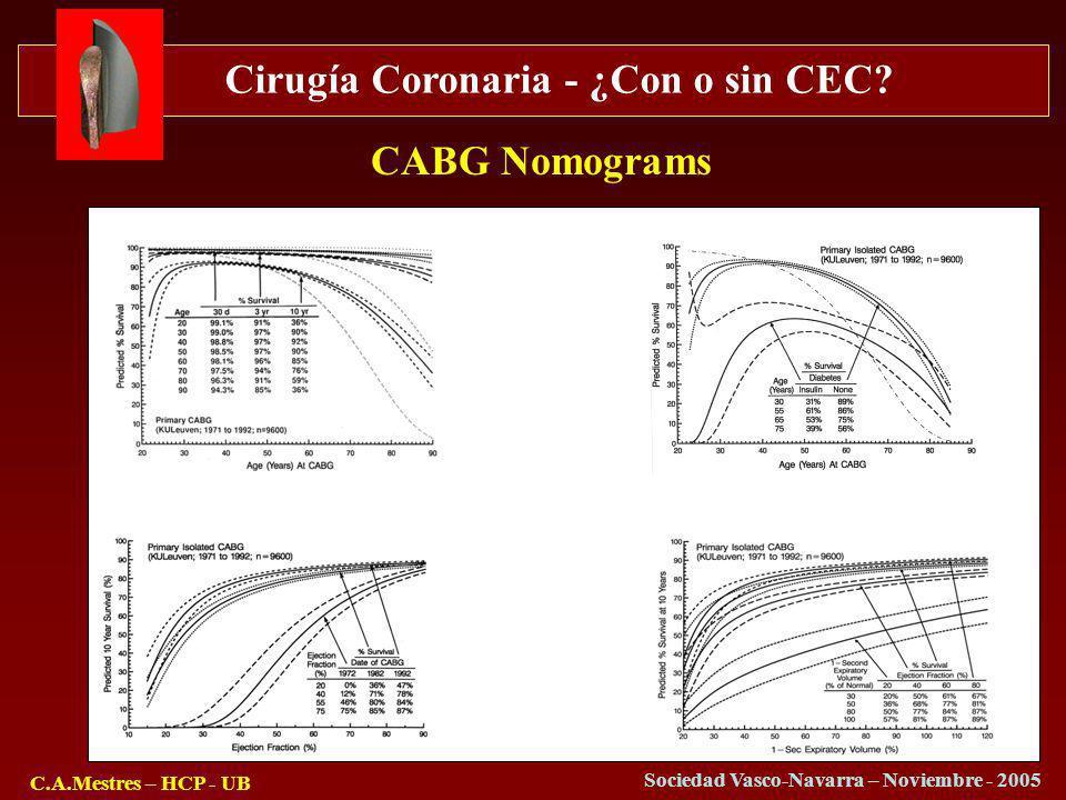 Cirugía Coronaria - ¿Con o sin CEC? C.A.Mestres – HCP - UB Sociedad Vasco-Navarra – Noviembre - 2005 CABG Nomograms
