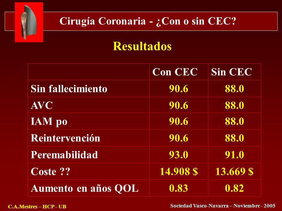 Cirugía Coronaria - ¿Con o sin CEC? C.A.Mestres – HCP - UB Sociedad Vasco-Navarra – Noviembre - 2005 Resultados Con CECSin CEC Sin fallecimiento90.688