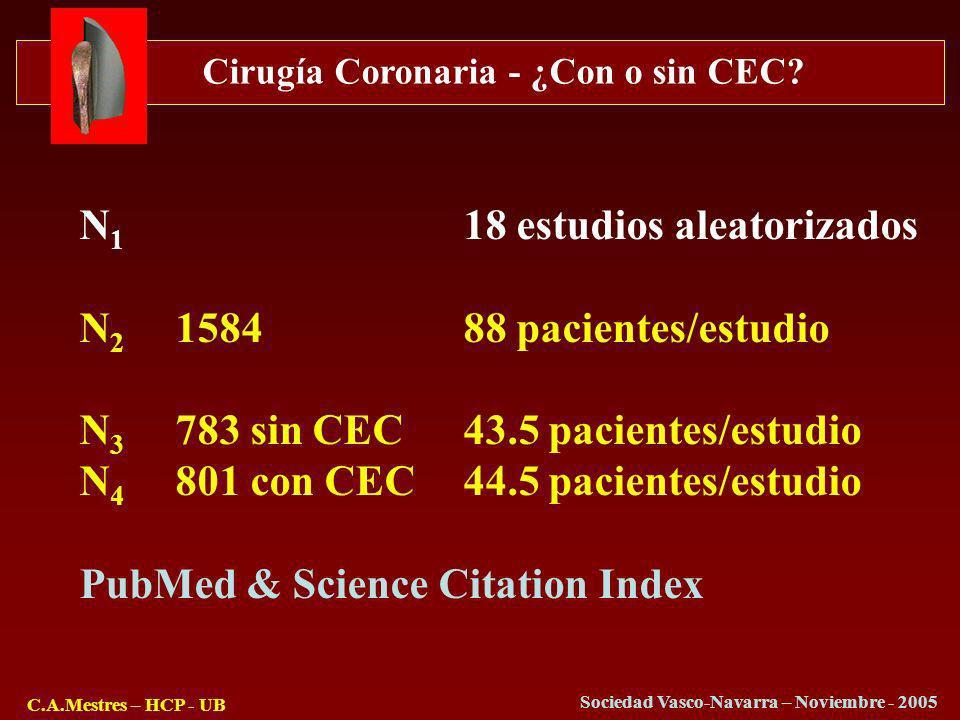 Cirugía Coronaria - ¿Con o sin CEC? C.A.Mestres – HCP - UB Sociedad Vasco-Navarra – Noviembre - 2005 N 1 18 estudios aleatorizados N 2 158488 paciente