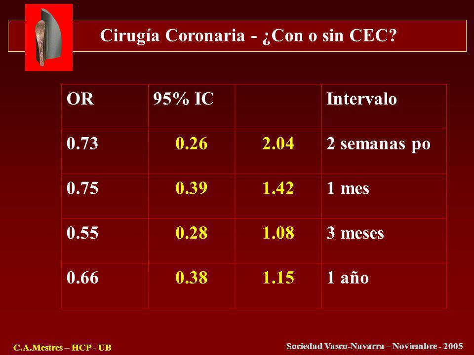 Cirugía Coronaria - ¿Con o sin CEC? C.A.Mestres – HCP - UB Sociedad Vasco-Navarra – Noviembre - 2005 OR95% ICIntervalo 0.730.262.042 semanas po 0.750.