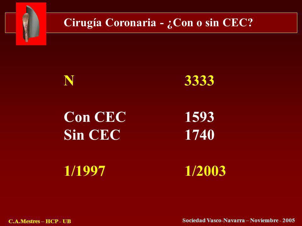 Cirugía Coronaria - ¿Con o sin CEC? C.A.Mestres – HCP - UB Sociedad Vasco-Navarra – Noviembre - 2005 N3333 Con CEC1593 Sin CEC1740 1/19971/2003