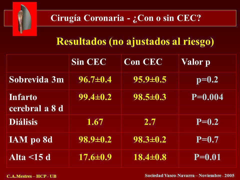Cirugía Coronaria - ¿Con o sin CEC? C.A.Mestres – HCP - UB Sociedad Vasco-Navarra – Noviembre - 2005 Sin CECCon CECValor p Sobrevida 3m96.7±0.495.9±0.