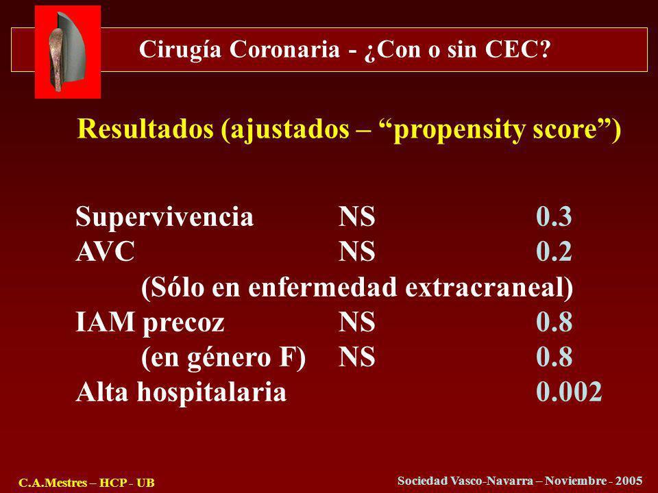 Cirugía Coronaria - ¿Con o sin CEC? C.A.Mestres – HCP - UB Sociedad Vasco-Navarra – Noviembre - 2005 Resultados (ajustados – propensity score) Supervi