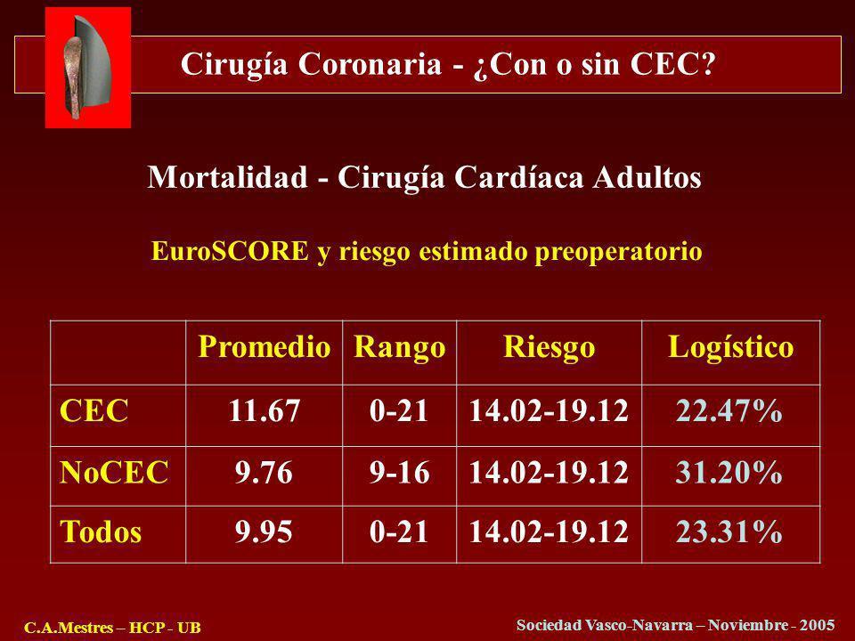 Cirugía Coronaria - ¿Con o sin CEC? C.A.Mestres – HCP - UB Sociedad Vasco-Navarra – Noviembre - 2005 PromedioRangoRiesgoLogístico CEC11.670-2114.02-19