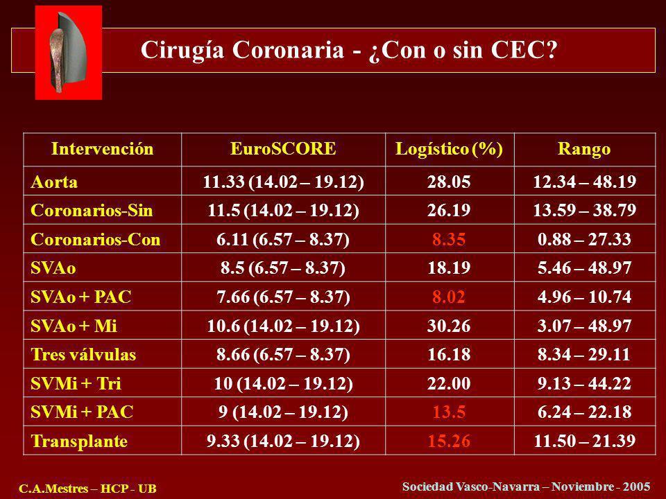 Cirugía Coronaria - ¿Con o sin CEC? C.A.Mestres – HCP - UB Sociedad Vasco-Navarra – Noviembre - 2005 IntervenciónEuroSCORELogístico (%)Rango Aorta11.3