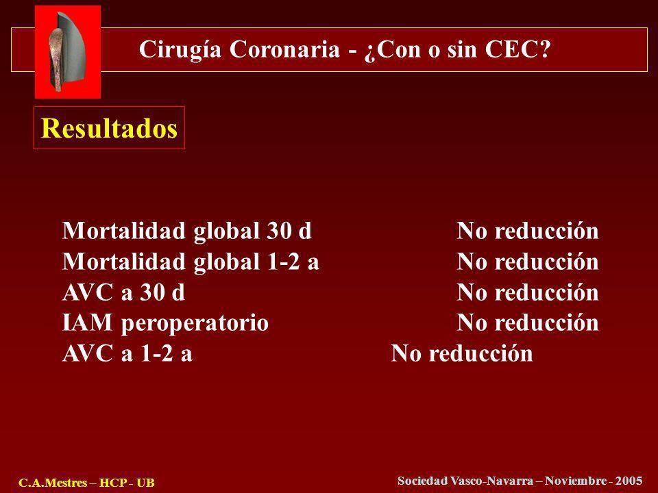 Cirugía Coronaria - ¿Con o sin CEC? C.A.Mestres – HCP - UB Sociedad Vasco-Navarra – Noviembre - 2005 Resultados Mortalidad global 30 dNo reducción Mor