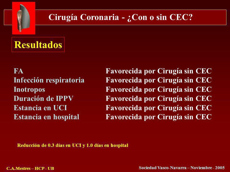 Cirugía Coronaria - ¿Con o sin CEC? C.A.Mestres – HCP - UB Sociedad Vasco-Navarra – Noviembre - 2005 Resultados FAFavorecida por Cirugía sin CEC Infec