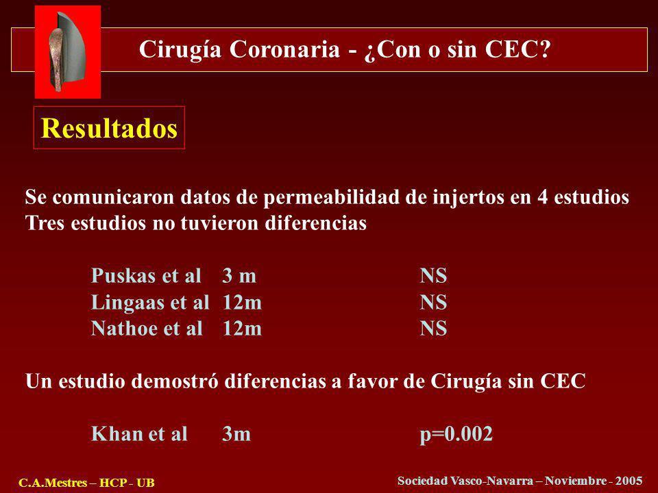 Cirugía Coronaria - ¿Con o sin CEC? C.A.Mestres – HCP - UB Sociedad Vasco-Navarra – Noviembre - 2005 Resultados Se comunicaron datos de permeabilidad