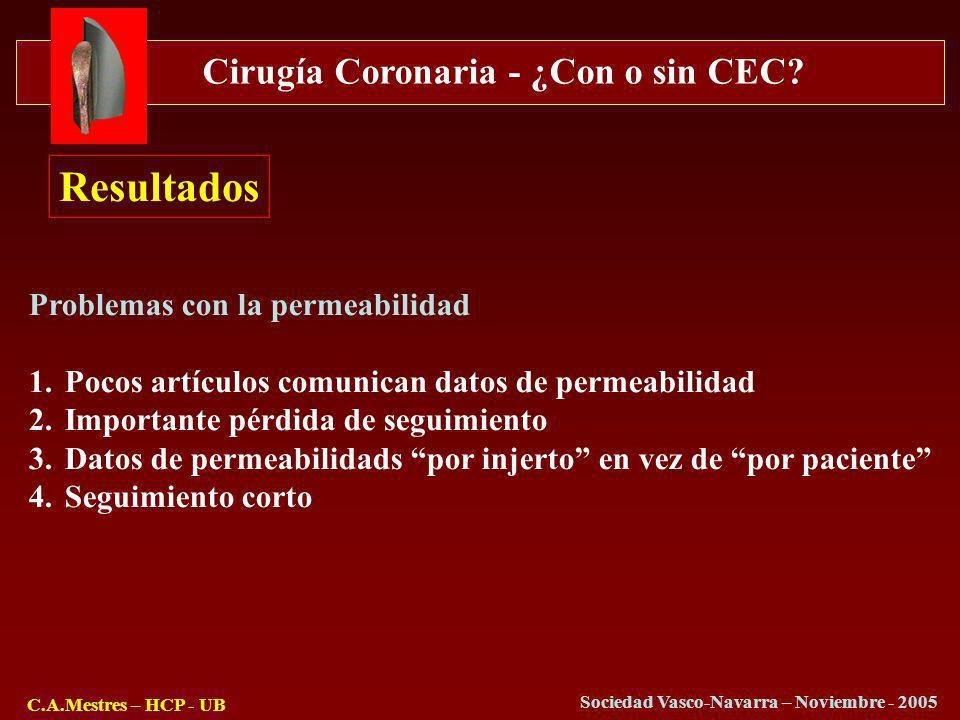 Cirugía Coronaria - ¿Con o sin CEC? C.A.Mestres – HCP - UB Sociedad Vasco-Navarra – Noviembre - 2005 Resultados Problemas con la permeabilidad 1.Pocos