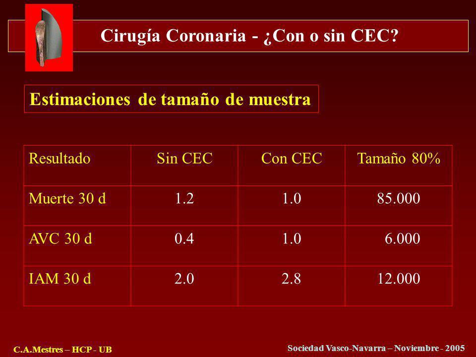 Cirugía Coronaria - ¿Con o sin CEC? C.A.Mestres – HCP - UB Sociedad Vasco-Navarra – Noviembre - 2005 Estimaciones de tamaño de muestra ResultadoSin CE