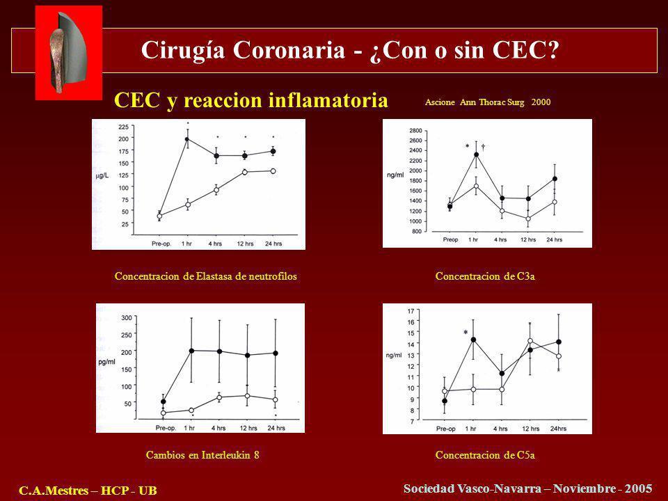 Cirugía Coronaria - ¿Con o sin CEC? C.A.Mestres – HCP - UB Sociedad Vasco-Navarra – Noviembre - 2005 Concentracion de Elastasa de neutrofilosConcentra