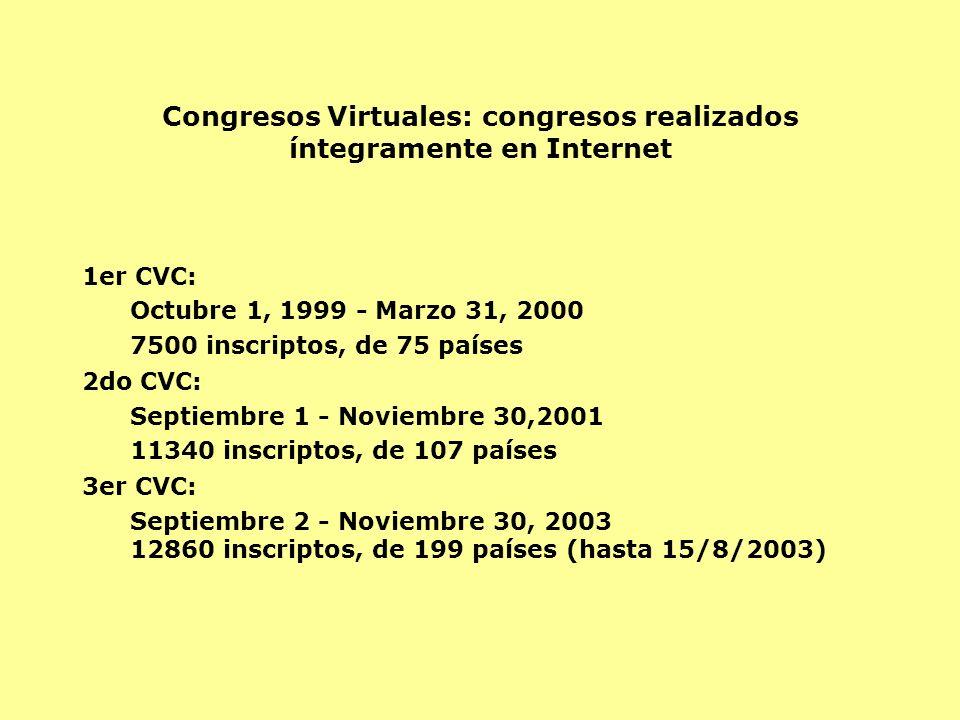 Congresos Virtuales: congresos realizados íntegramente en Internet 1er CVC: Octubre 1, 1999 - Marzo 31, 2000 7500 inscriptos, de 75 países 2do CVC: Se