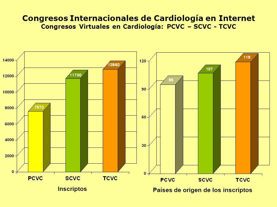 Congresos Internacionales de Cardiología en Internet Congresos Virtuales en Cardiología: PCVC – SCVC - TCVC Inscriptos Países de origen de los inscrip