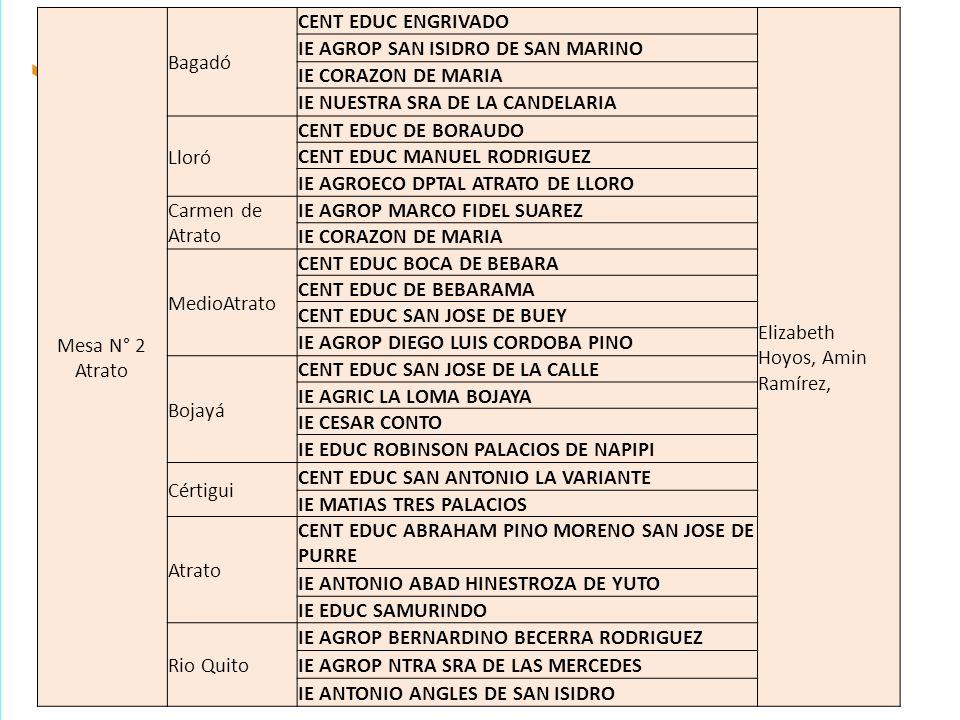 Mesa N° 3 Pacífico Norte Nuquí3 CENT EDUC PASCUAL SANTANDER DE JURUBIRA Nury Matilde León Lemos CENT EDUC PUNTA DE ARUSI IE ECOTURISTICA LITORAL PACIFICO DE NUQUI Bahia Solano 4 CENT EDUC INMACULADO CORAZON DE MARIA IE AGRIC DEL VALLE IE LUIS LOPEZ DE MESA IE NORMAL SUPERIOR SANTA TERESITA Juradó1 IE AGROP Y TEC CIAL SAN ROQUE DE LA FRONTERA