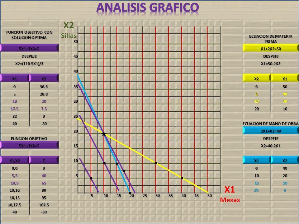 FUNCION OBJETIVO CON SOLUCION OPTIMA 50 ECUACION DE MATERIA PRIMA 5X1+3X2=Z X1+2X2=50 DESPEJE45 DESPEJE X2=(110-5X1)/3 X1=50-2X2 40 X1X2 X2X1 036.635