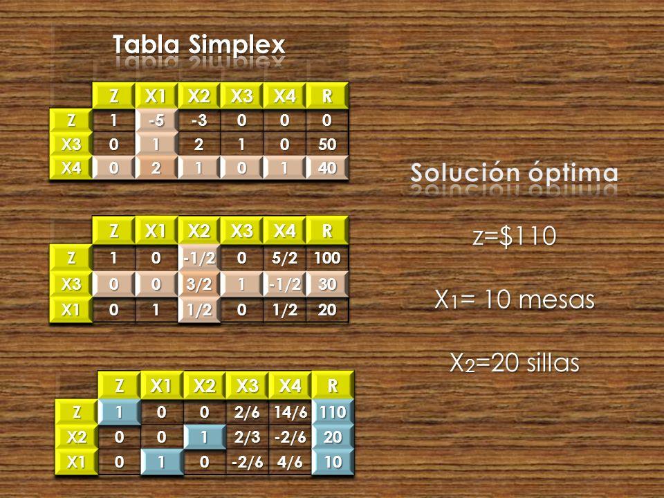z=$110 X 1 = 10 mesas X 2 =20 sillas