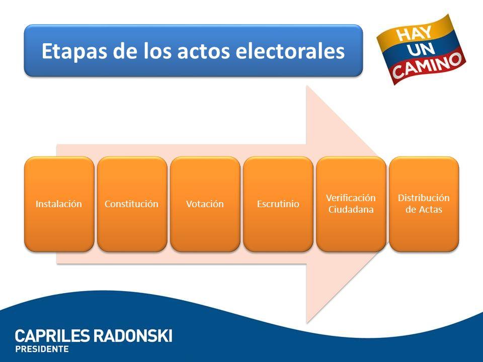 InstalaciónConstituciónVotaciónEscrutinio Verificación Ciudadana Distribución de Actas Etapas de los actos electorales