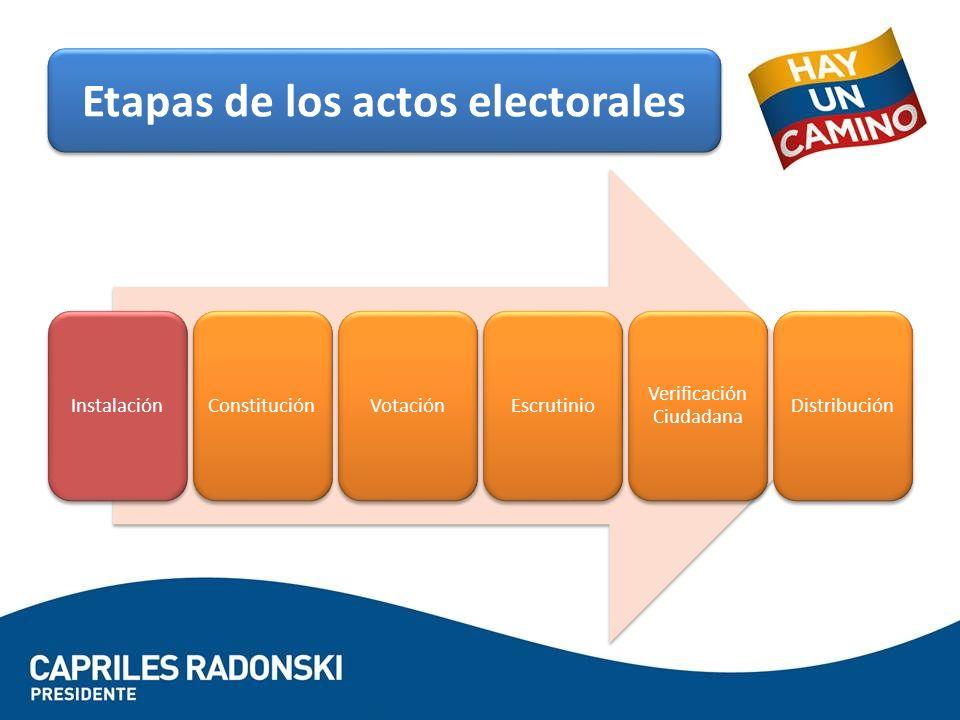 ConstituciónVotaciónEscrutinio Verificación Ciudadana Distribución Etapas de los actos electorales