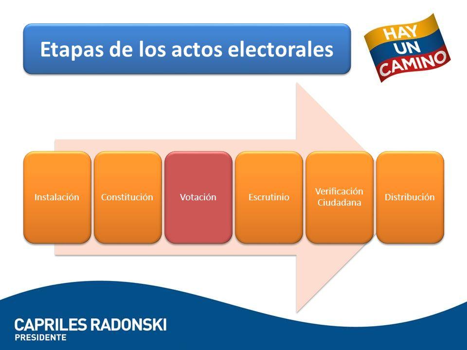 InstalaciónConstituciónVotaciónEscrutinio Verificación Ciudadana Distribución Etapas de los actos electorales