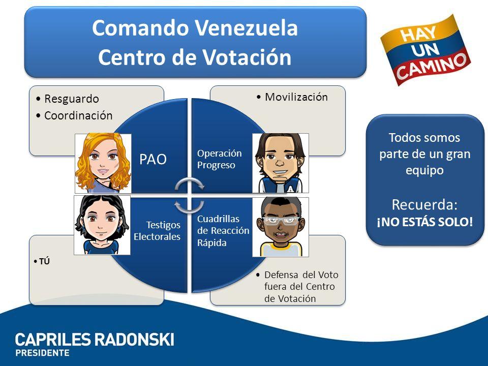 Comando Venezuela Centro de Votación Comando Venezuela Centro de Votación Defensa del Voto fuera del Centro de Votación TÚ Movilización Resguardo Coordinación PAO Operación Progreso Cuadrillas de Reacción Rápida Testigos Electorales Todos somos parte de un gran equipo Recuerda: ¡NO ESTÁS SOLO.