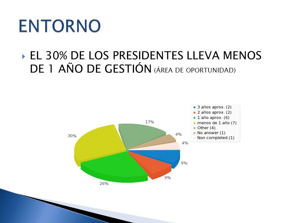 EL 30% DE LOS PRESIDENTES LLEVA MENOS DE 1 AÑO DE GESTIÓN (ÁREA DE OPORTUNIDAD)